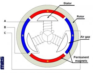 Vista em corte de Motores BLDC de 3 fases