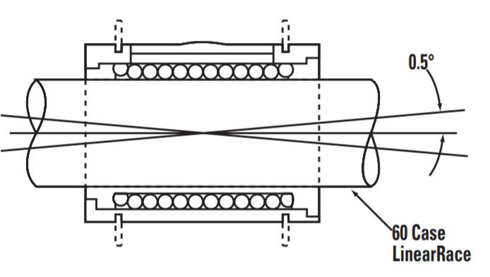 Vista em corte de Rolamento Linear e eixo