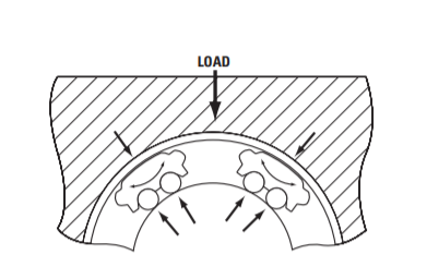 Carga aplicada no rolamentos lineares