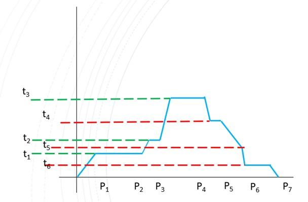No exemplo acima estamos vendo um controle interno com 13 segmentos, o total de segmentos pode ser de 128