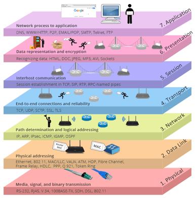 Para que serve uma rede industrial?