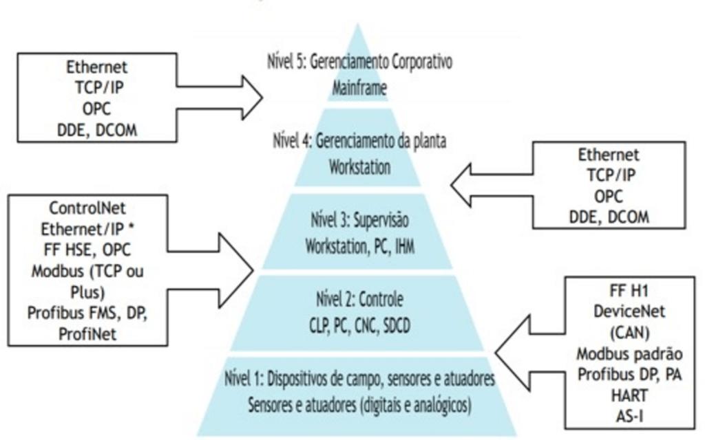 Quais os tipos de redes industriais?