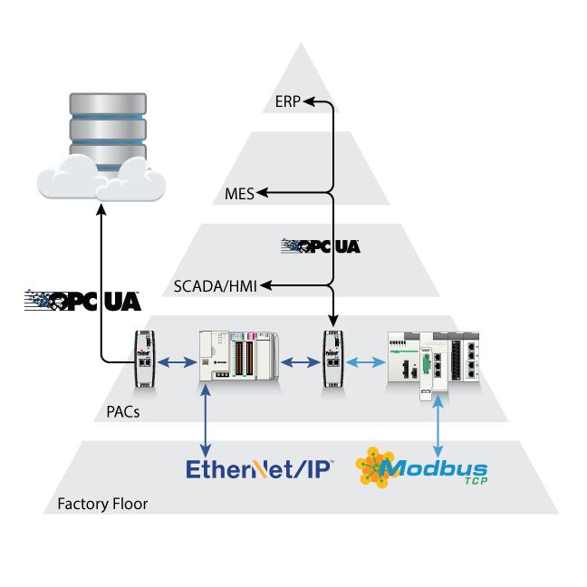 Quais são as vantagens do protocolo opc?