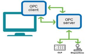 OPC UA: o que é, como funciona e uso na automação industrial
