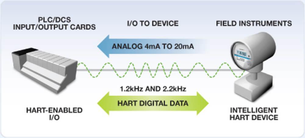 Como o Protocolo Hart funciona?