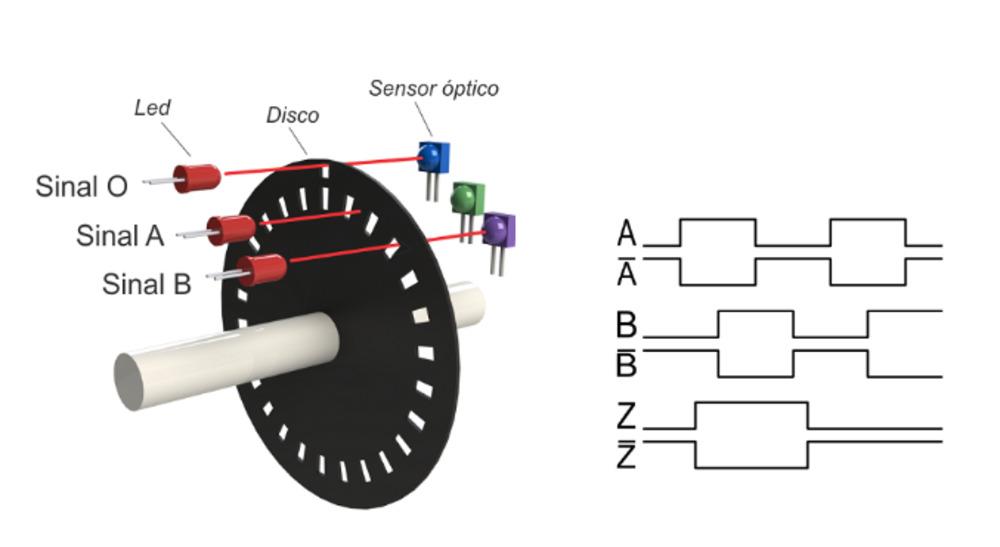o que é encoder e qual é a sua função?